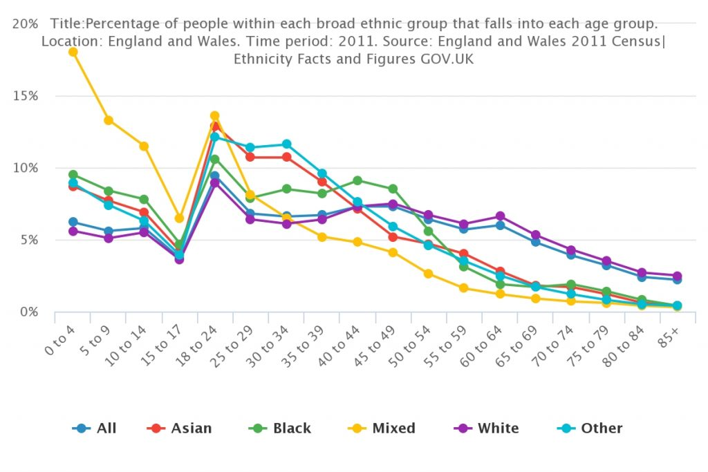 Percentage people in each broad ethnic group that falls into each age group